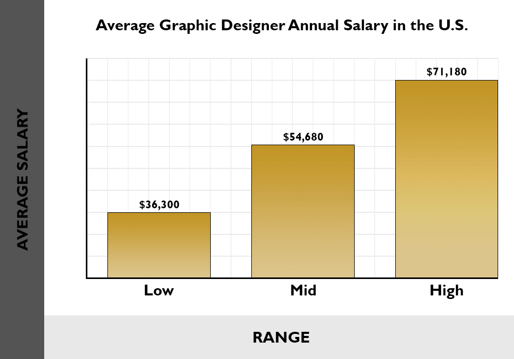 average graphic designer annual salary in the us