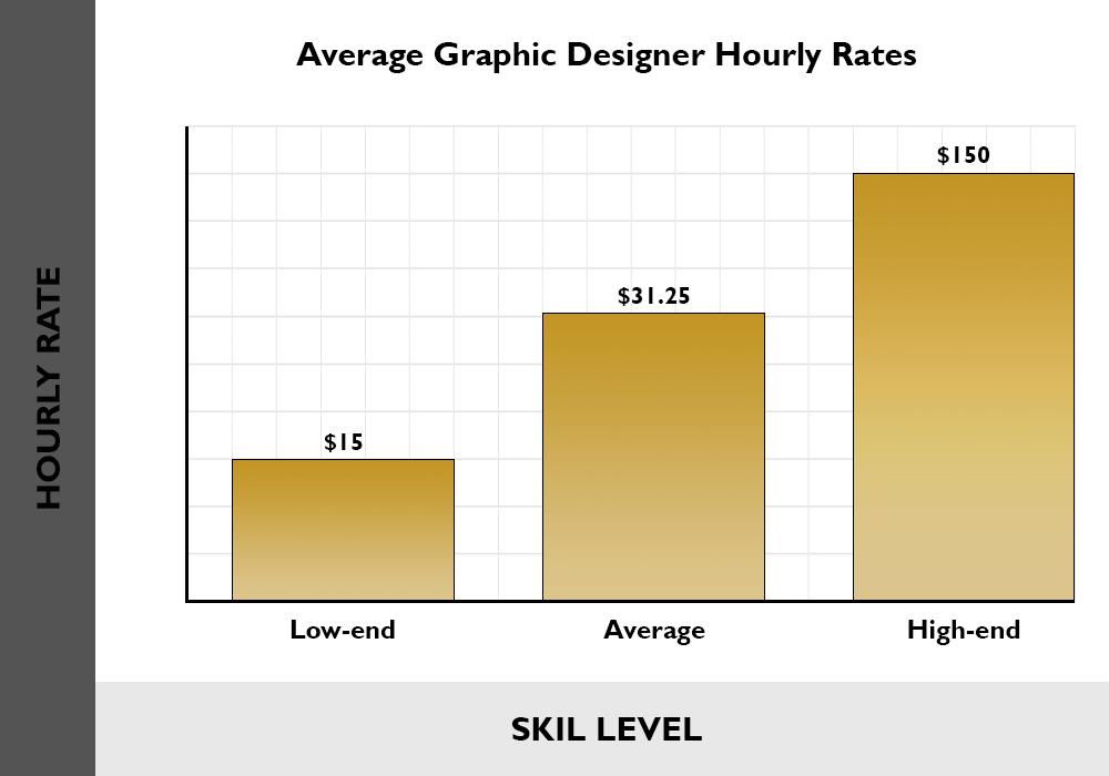 average graphic designer hourly rates