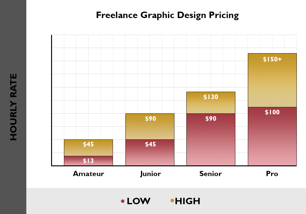 freelance graphic design pricing