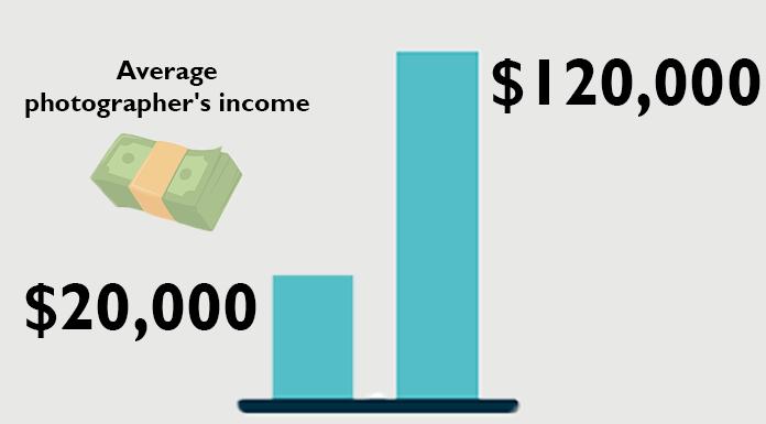 average photographers income